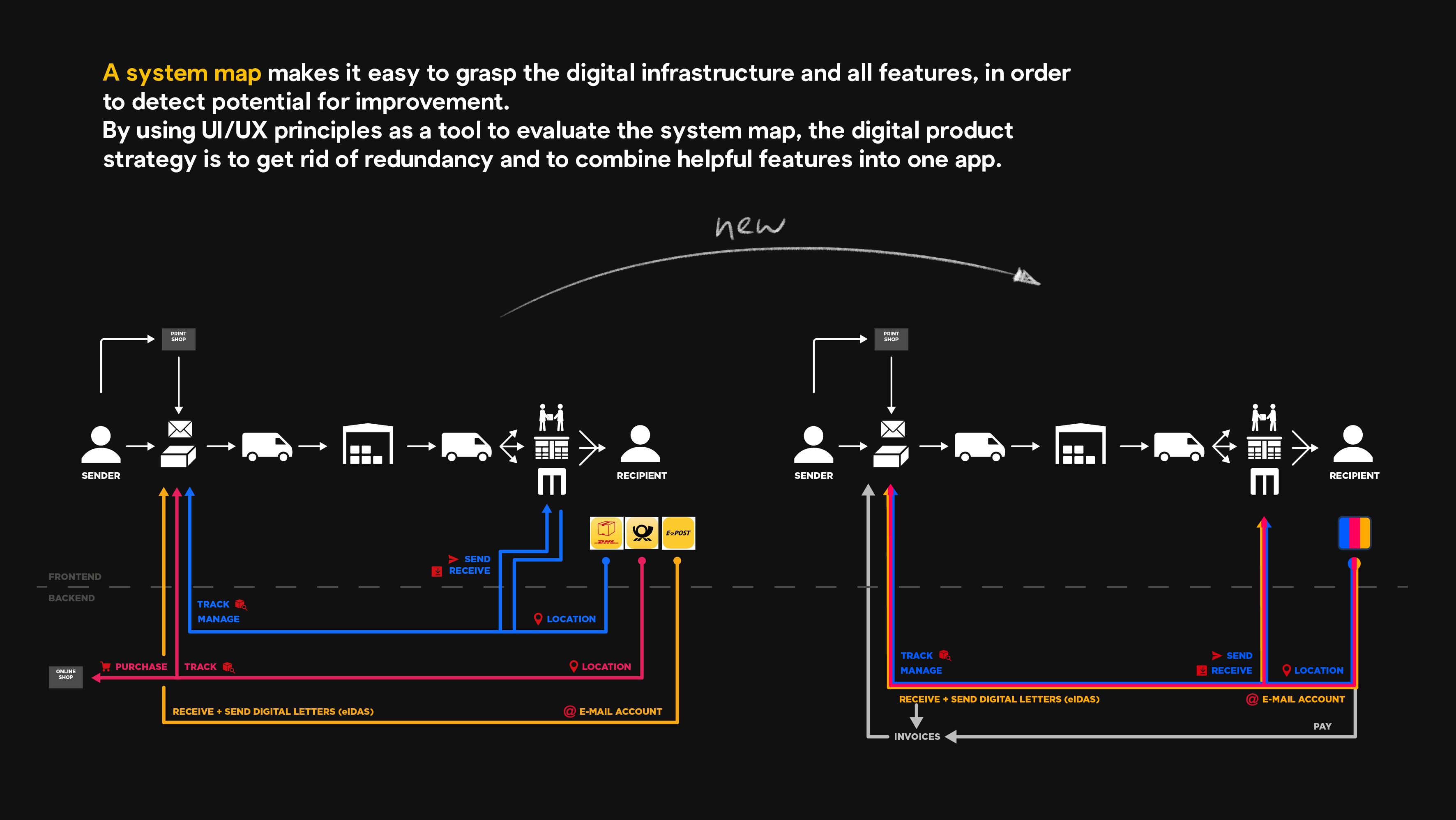 Deutsche Post / DHL system map