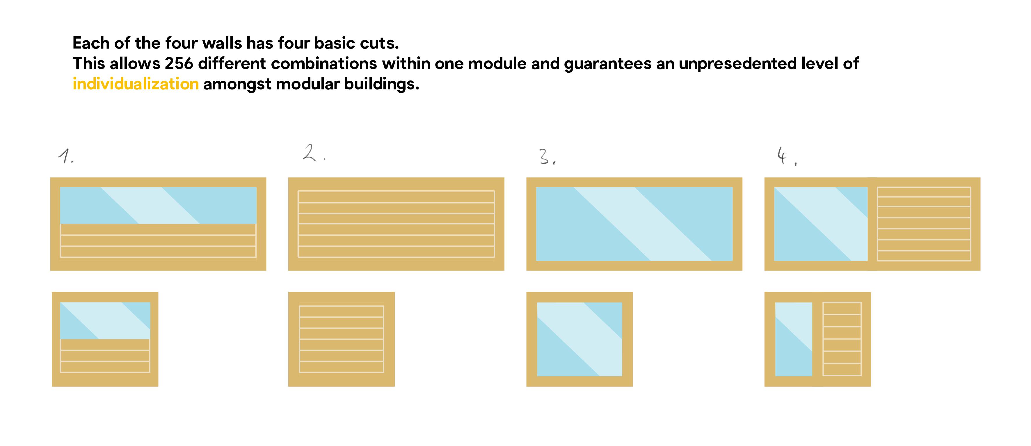 Modularity – Combination
